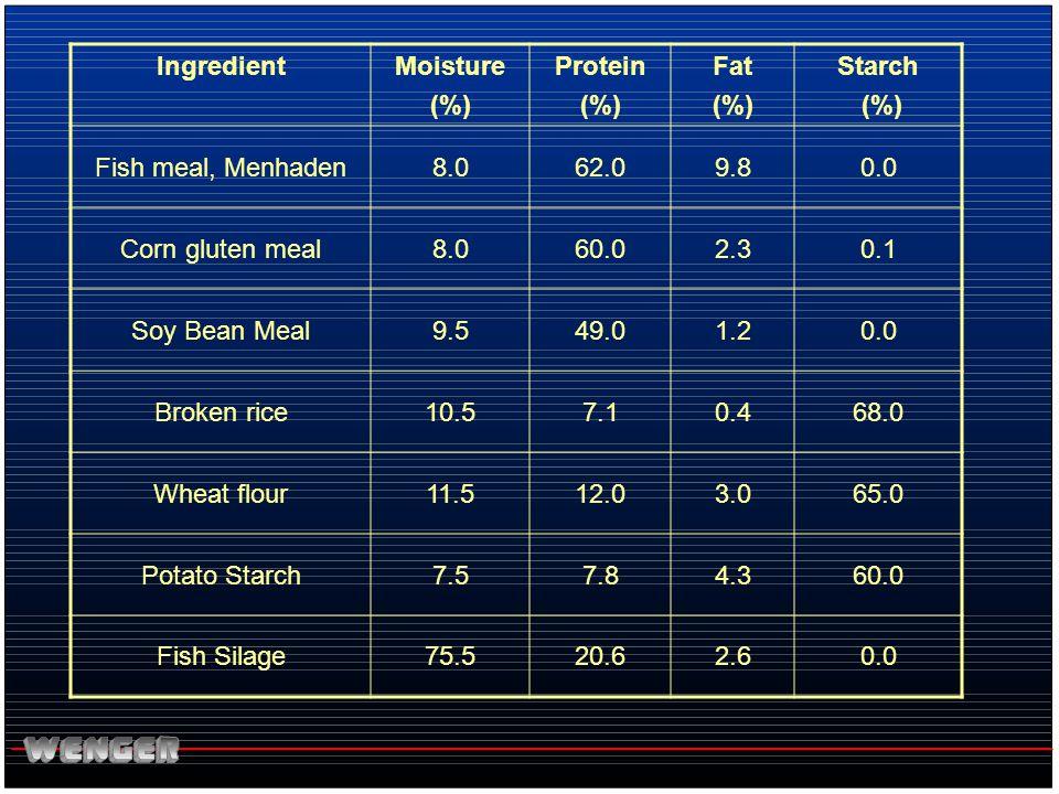 Ingredient Moisture. (%) Protein. Fat. Starch. Fish meal, Menhaden. 8.0. 62.0. 9.8. 0.0. Corn gluten meal.