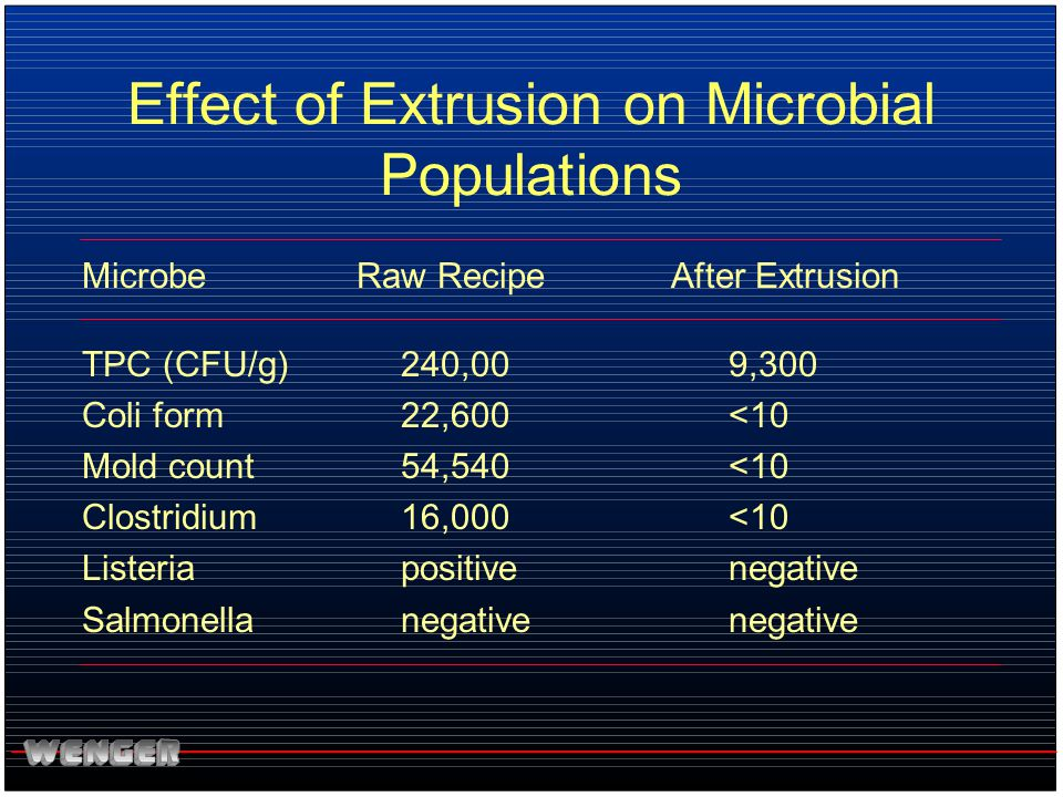 Effect of Extrusion on Microbial Populations