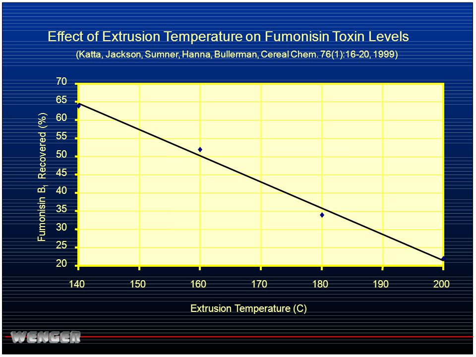 Effect of Extrusion Temperature on Fumonisin Toxin Levels