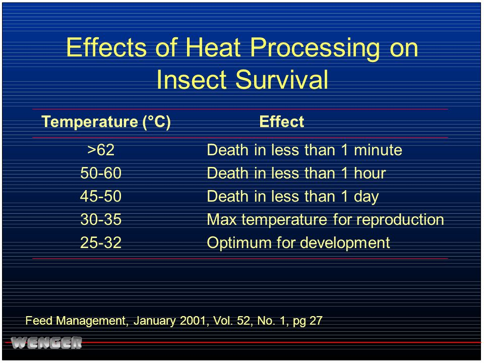 Effects of Heat Processing on Insect Survival