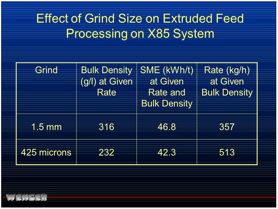 Effect of Grind Size on Extruded Feed Processing on X85 System