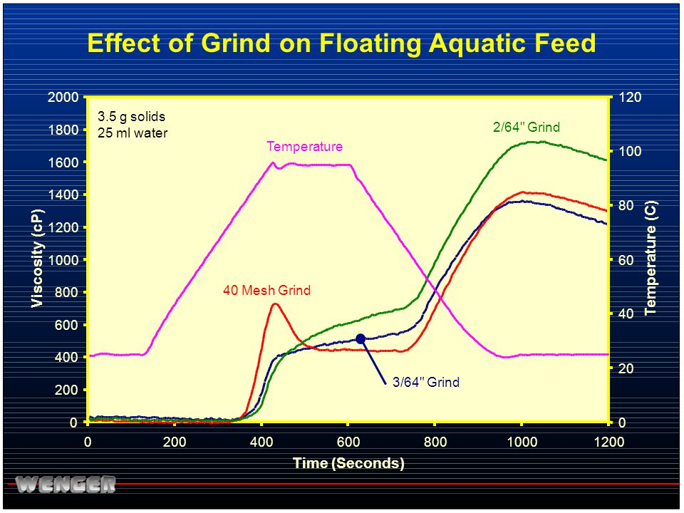 Effect of Grind on Floating Aquatic Feed