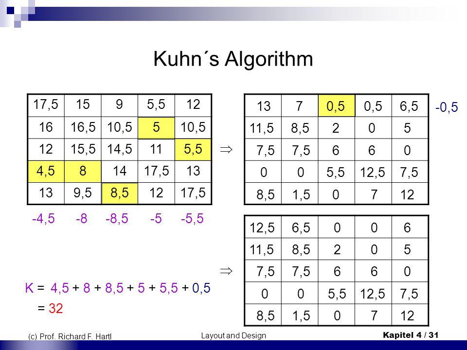 Kuhn´s Algorithm 17,5. 15. 9. 5,5. 12. 16. 16,5. 10,5. 5. 15,5. 14,5. 11. 4,5. 8. 14.