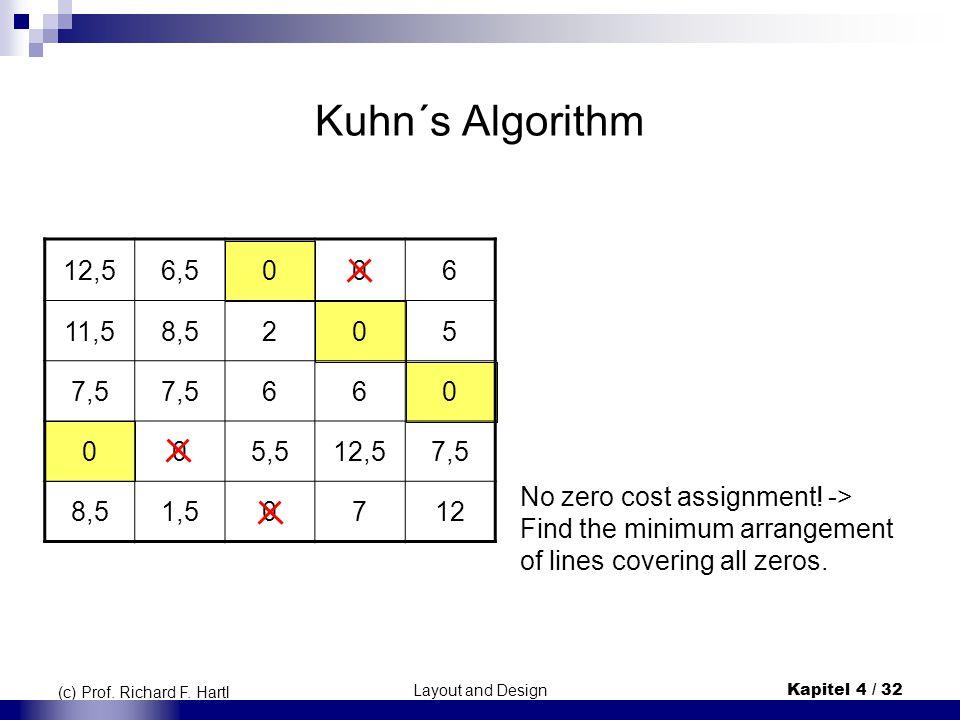 Kuhn´s Algorithm 12,5. 6,5. 6. 11,5. 8,5. 2. 5. 7,5. 5,5. 1,5. 7. 12.