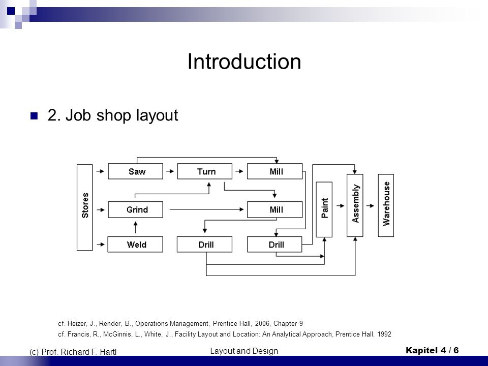 Introduction 2. Job shop layout (c) Prof. Richard F. Hartl