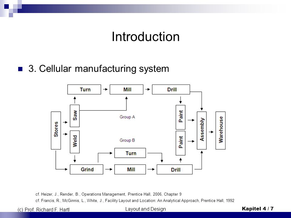 Introduction 3. Cellular manufacturing system