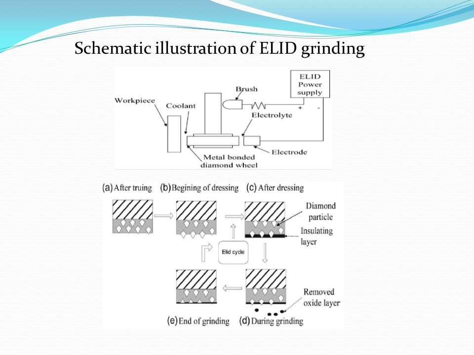 Schematic illustration of ELID grinding