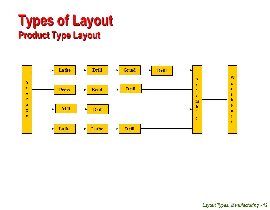 Types of Layout Product Type Layout