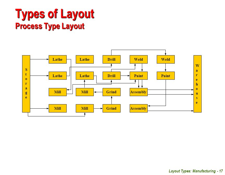 Types of Layout Process Type Layout