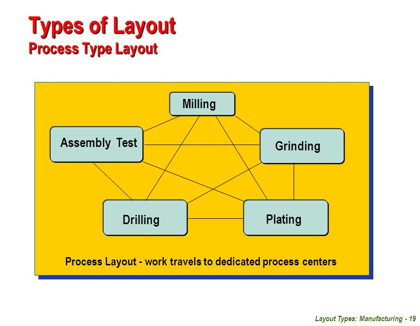 a look at manufacturing process planning and facility layout planning