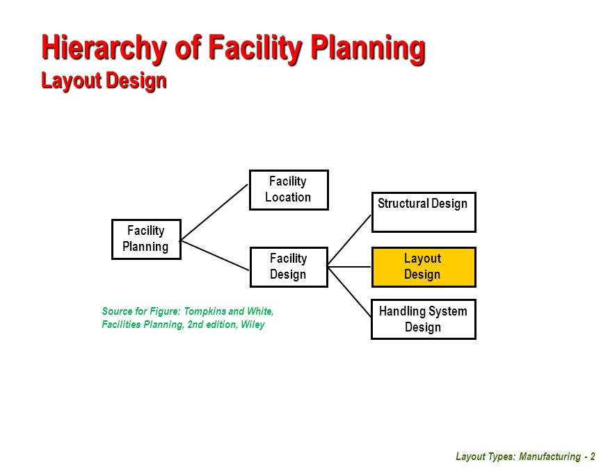 facility planning 2 essay Use these tips to brainstorming ideas for your ielts task 2 writing essay, and i guarantee you'll write a coherent essay relevant to the task response.