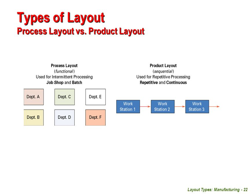 Types of Layout Process Layout vs. Product Layout