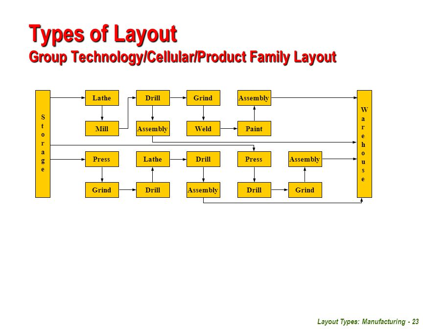 Types of Layout Group Technology/Cellular/Product Family Layout