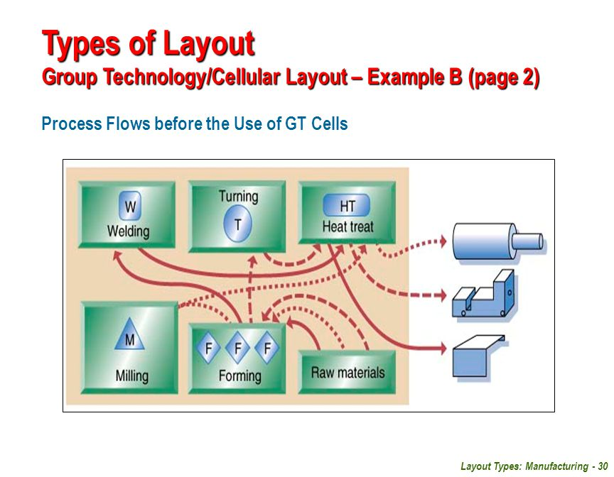 Types of Layout Group Technology/Cellular Layout – Example B (page 2)