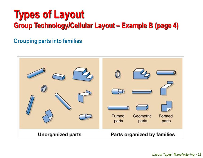 Types of Layout Group Technology/Cellular Layout – Example B (page 4)