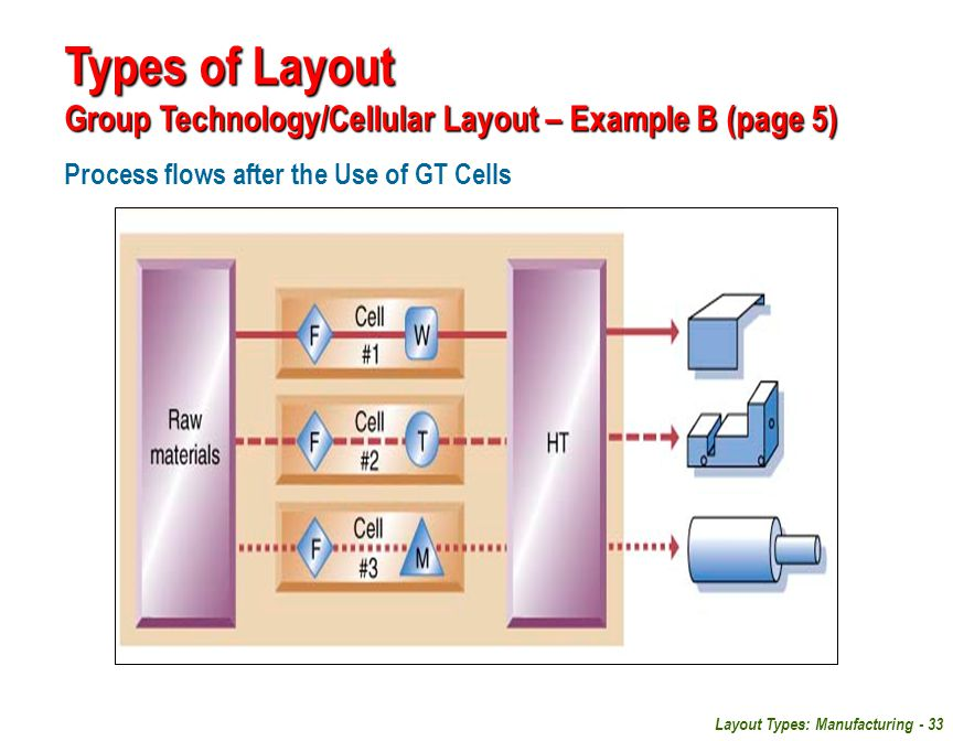 Types of Layout Group Technology/Cellular Layout – Example B (page 5)
