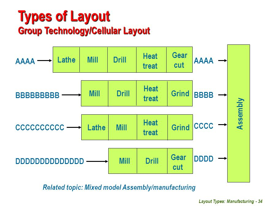 Types of Layout Group Technology/Cellular Layout