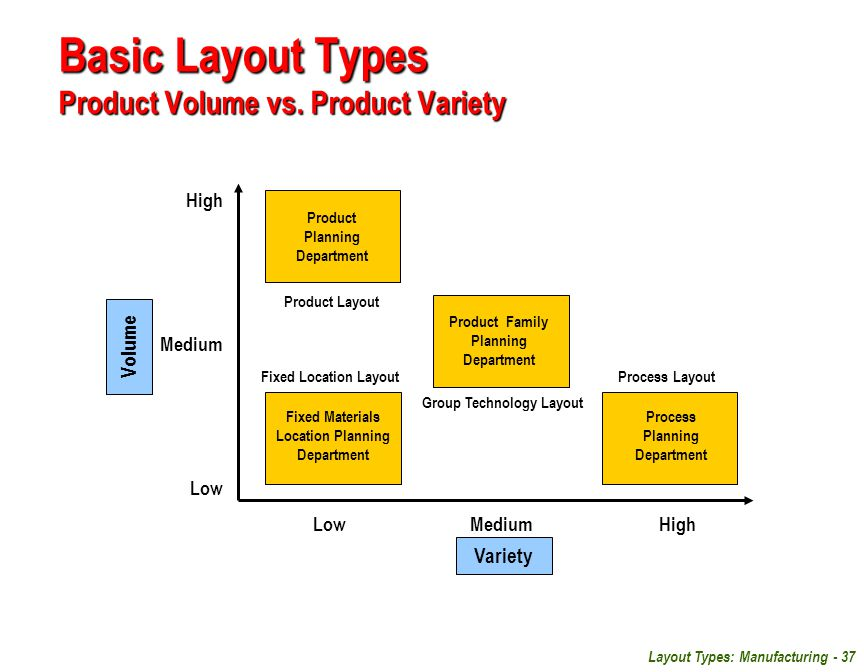 Basic Layout Types Product Volume vs. Product Variety