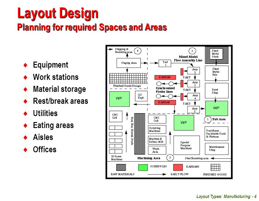 Layout Design Planning for required Spaces and Areas