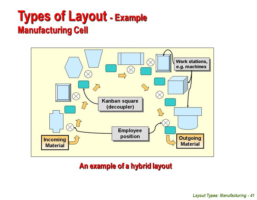 Types of Layout - Example