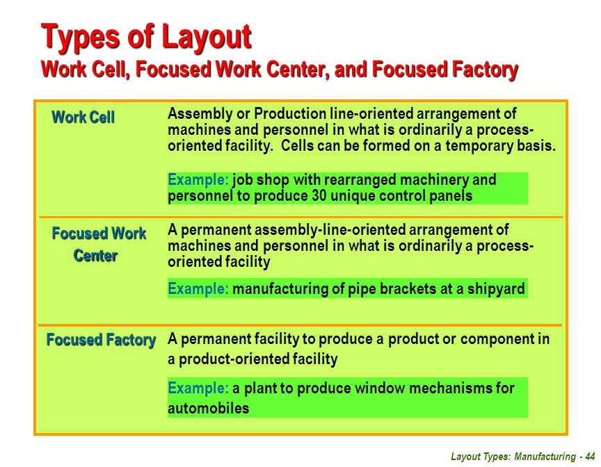 Types of Layout Work Cell, Focused Work Center, and Focused Factory