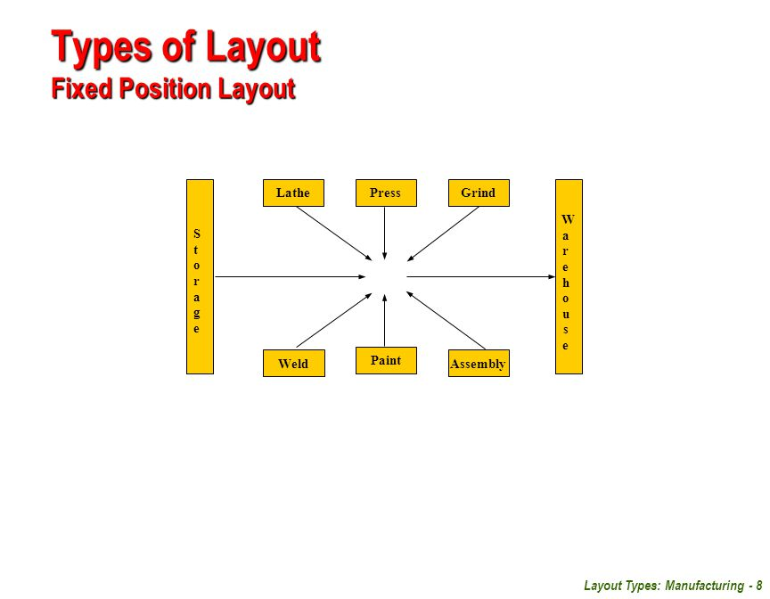 Types of Layout Fixed Position Layout