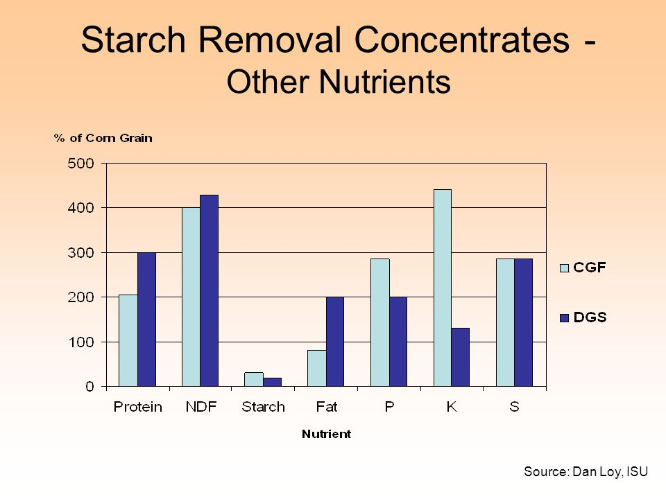 Starch Removal Concentrates - Other Nutrients
