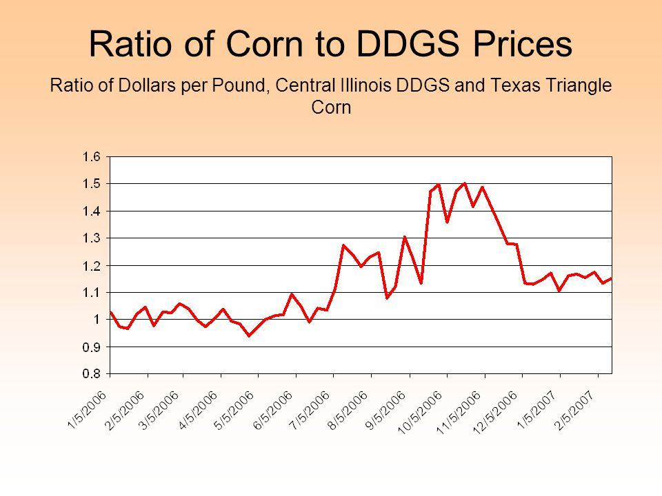 Ratio of Corn to DDGS Prices Ratio of Dollars per Pound, Central Illinois DDGS and Texas Triangle Corn