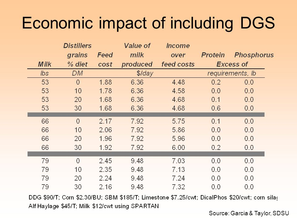 Economic impact of including DGS