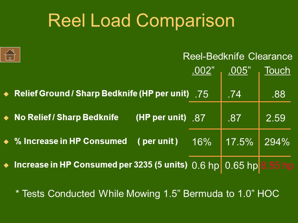 Reel Load Comparison Reel-Bedknife Clearance