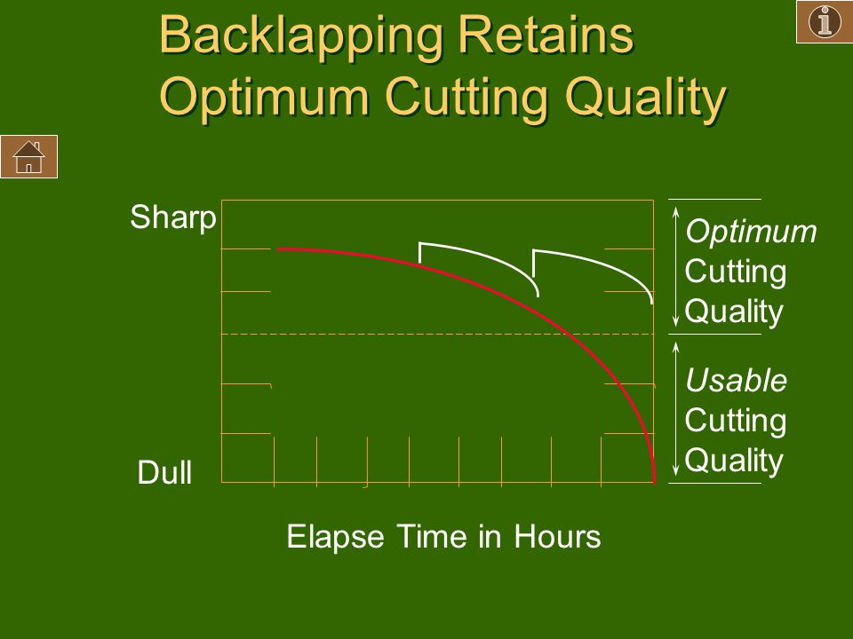 Backlapping Retains Optimum Cutting Quality