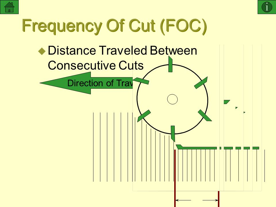 Frequency Of Cut (FOC) Distance Traveled Between Consecutive Cuts