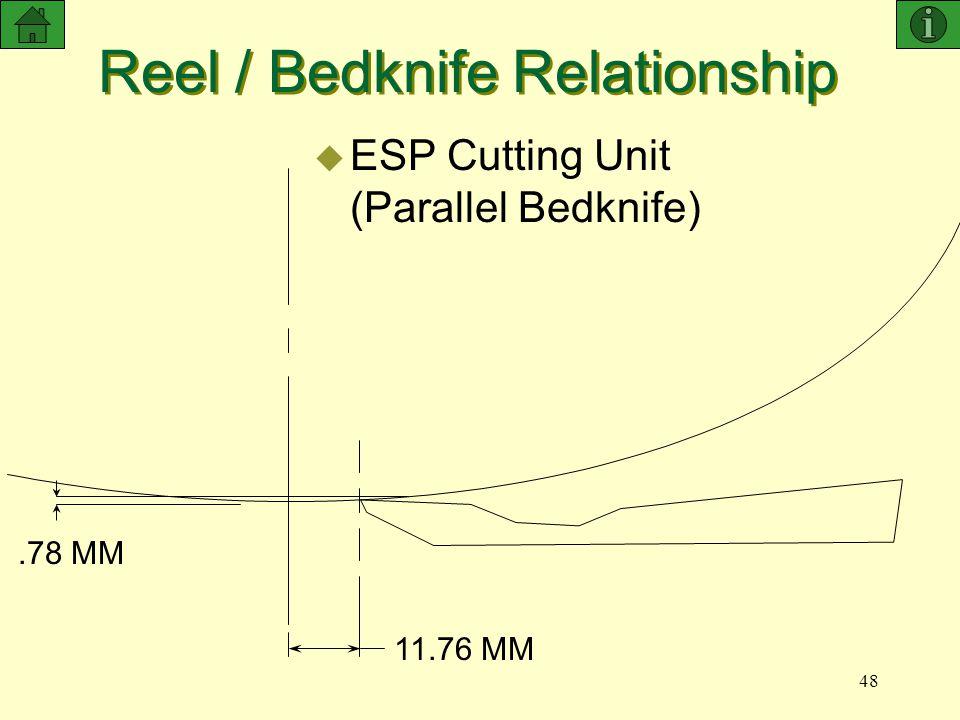 Reel / Bedknife Relationship