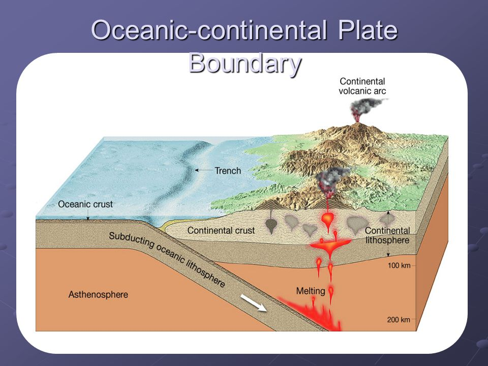 Oceanic-continental Plate Boundary