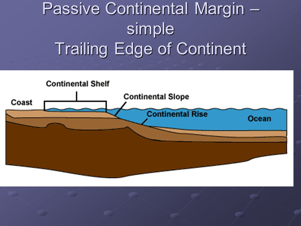 Passive Continental Margin – simple Trailing Edge of Continent