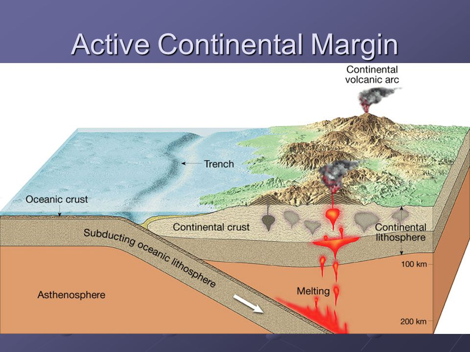 Active Continental Margin