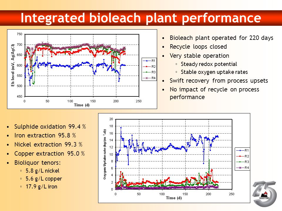 Integrated bioleach plant performance