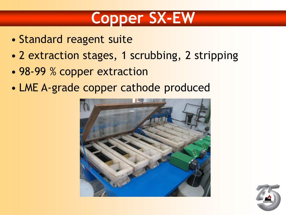 Copper SX-EW Standard reagent suite