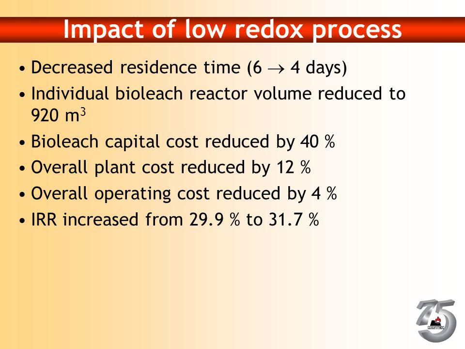 Impact of low redox process