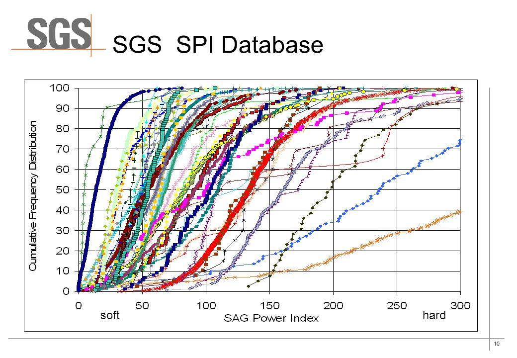 SGS SPI Database soft hard