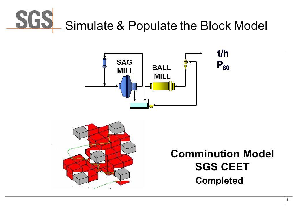 Simulate & Populate the Block Model