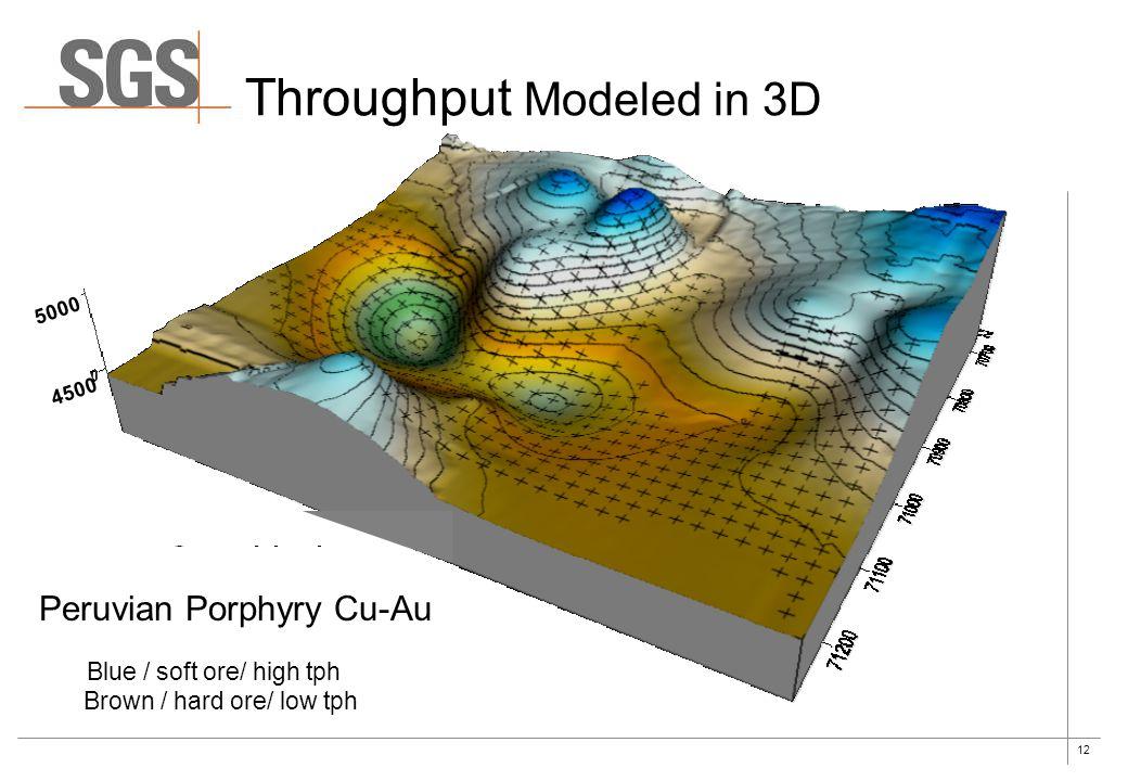 Throughput Modeled in 3D
