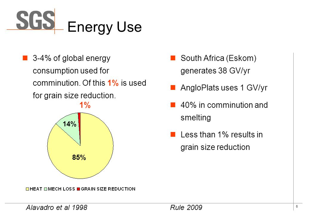 Energy Use 85% 14% 1% 3-4% of global energy consumption used for comminution. Of this 1% is used for grain size reduction.