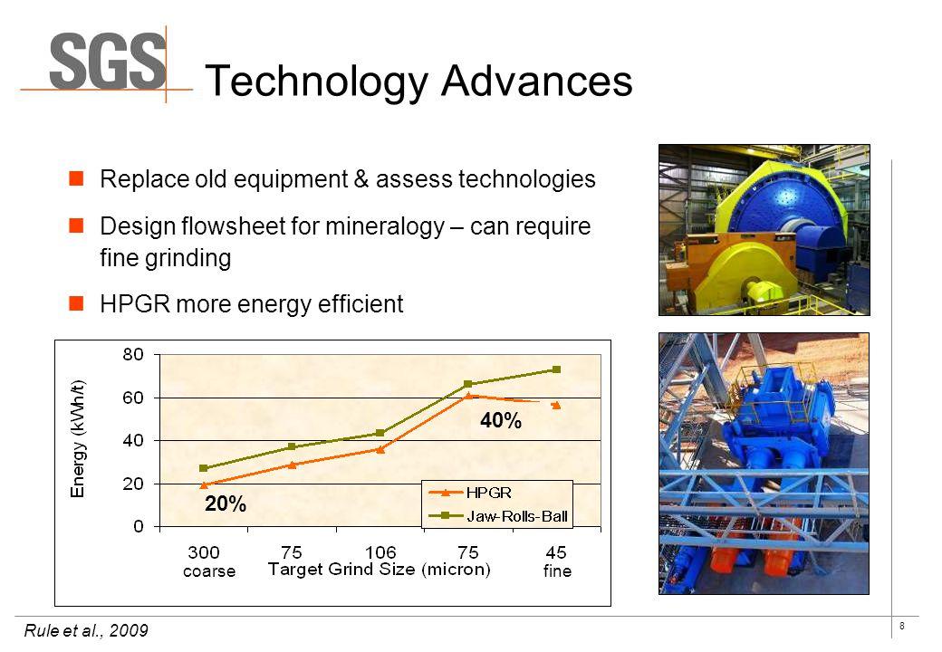 Technology Advances Replace old equipment & assess technologies