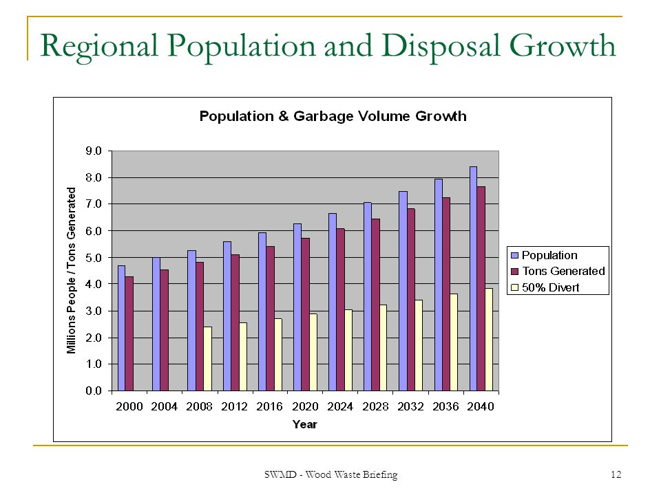 Regional Population and Disposal Growth