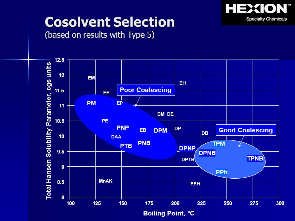 Total Hansen Solubility Parameter, cgs units