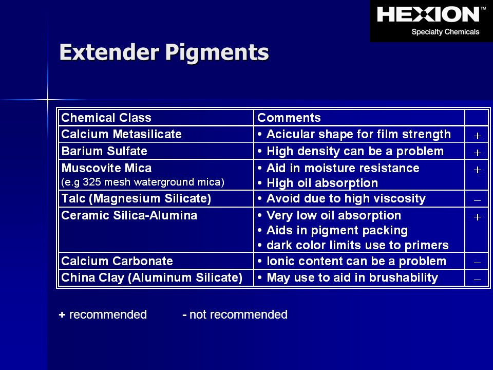 Extender Pigments + recommended - not recommended