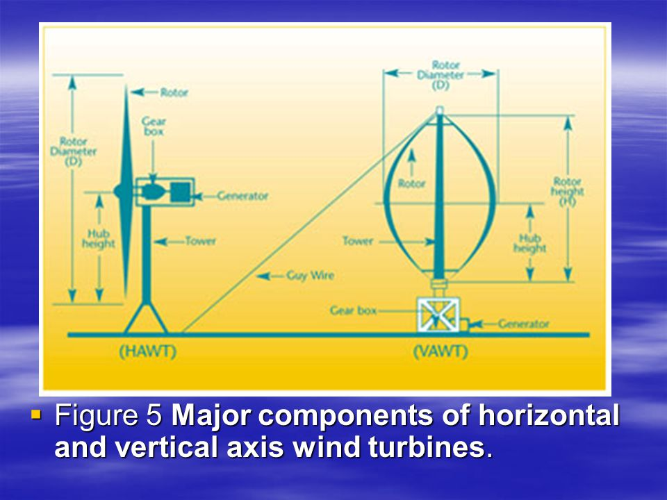 Figure 5 Major components of horizontal and vertical axis wind turbines.