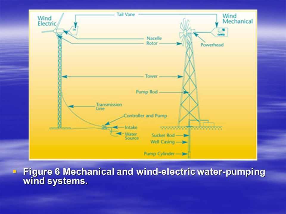 Figure 6 Mechanical and wind-electric water-pumping wind systems.