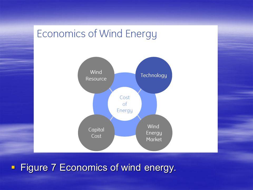 Figure 7 Economics of wind energy.